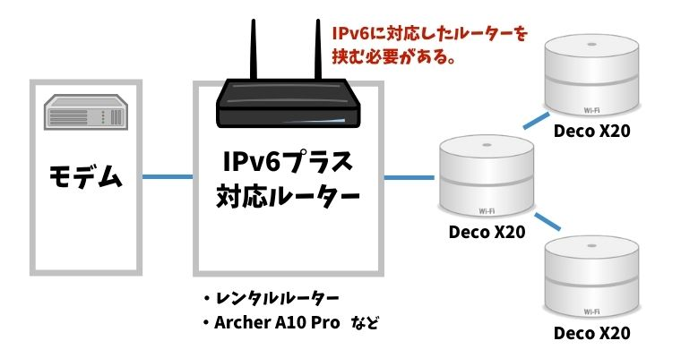DecoX20 IPv6の使い方