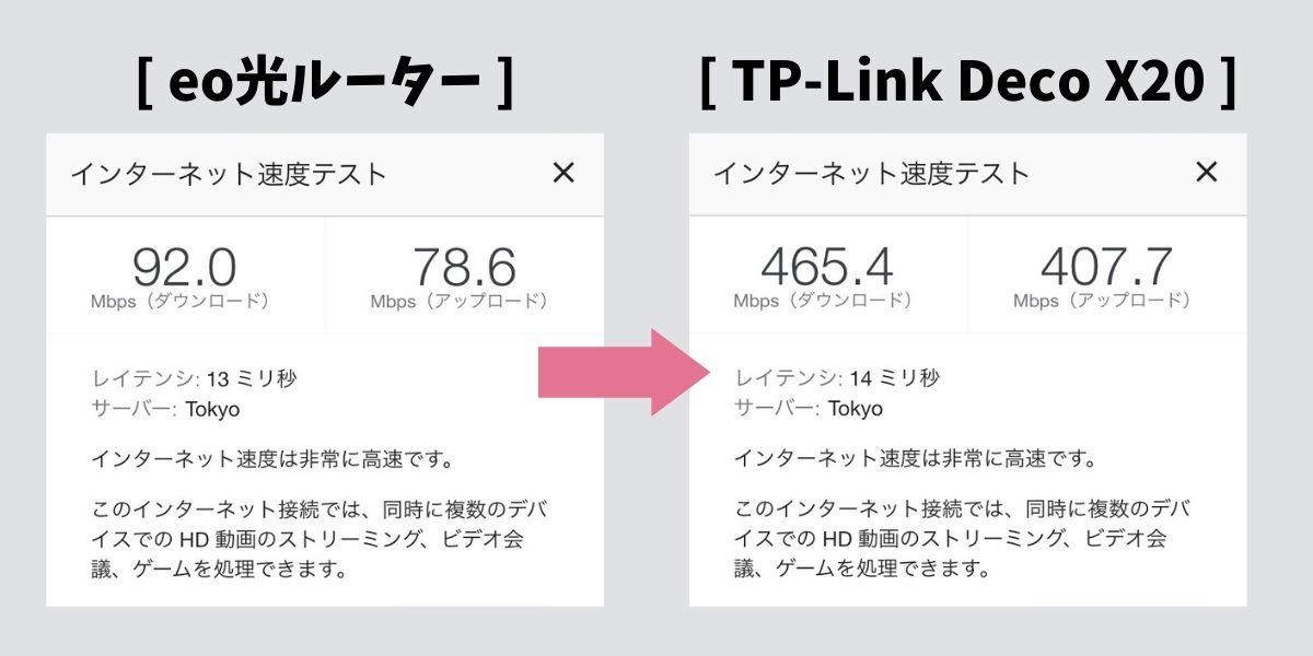 TP-Link DecoX20の通信速度(1)
