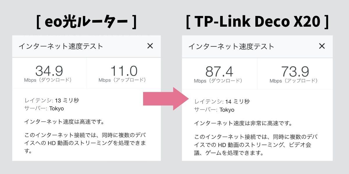 TP-Link DecoX20の通信速度(4)