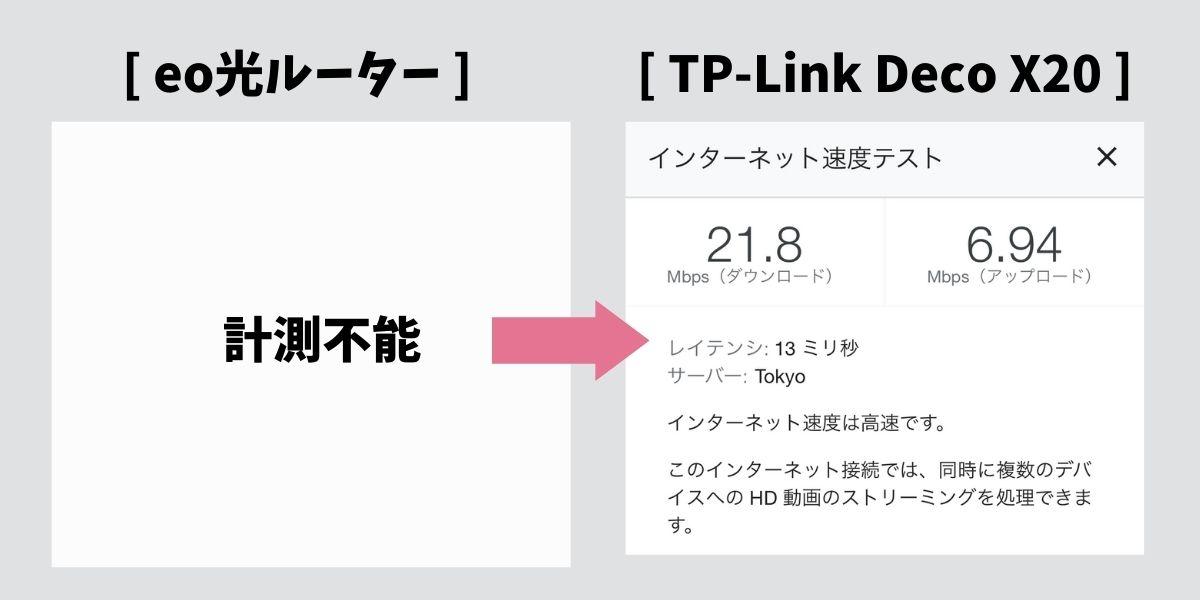 TP-Link DecoX20の通信速度(6)