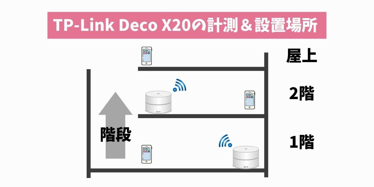 TP-Link DecoX20で計測した位置