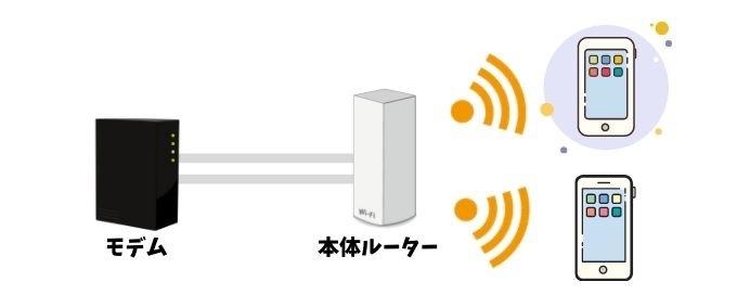 従来型Wi-Fi