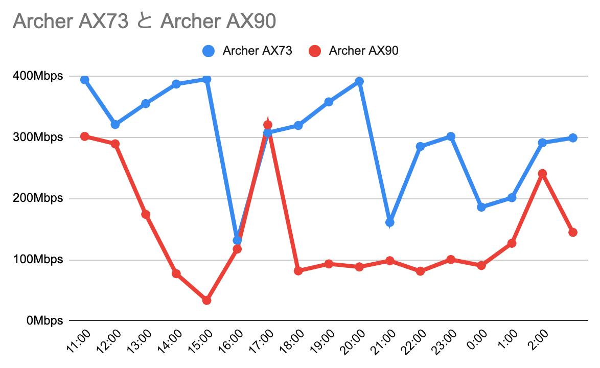 AX73とAX90の通信速度比較