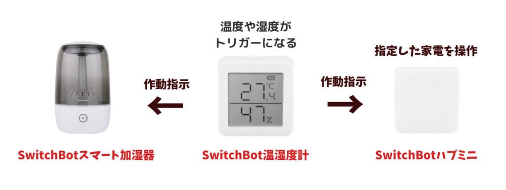 SwitchBot温湿度計とSwitchBotハブミニとの連携